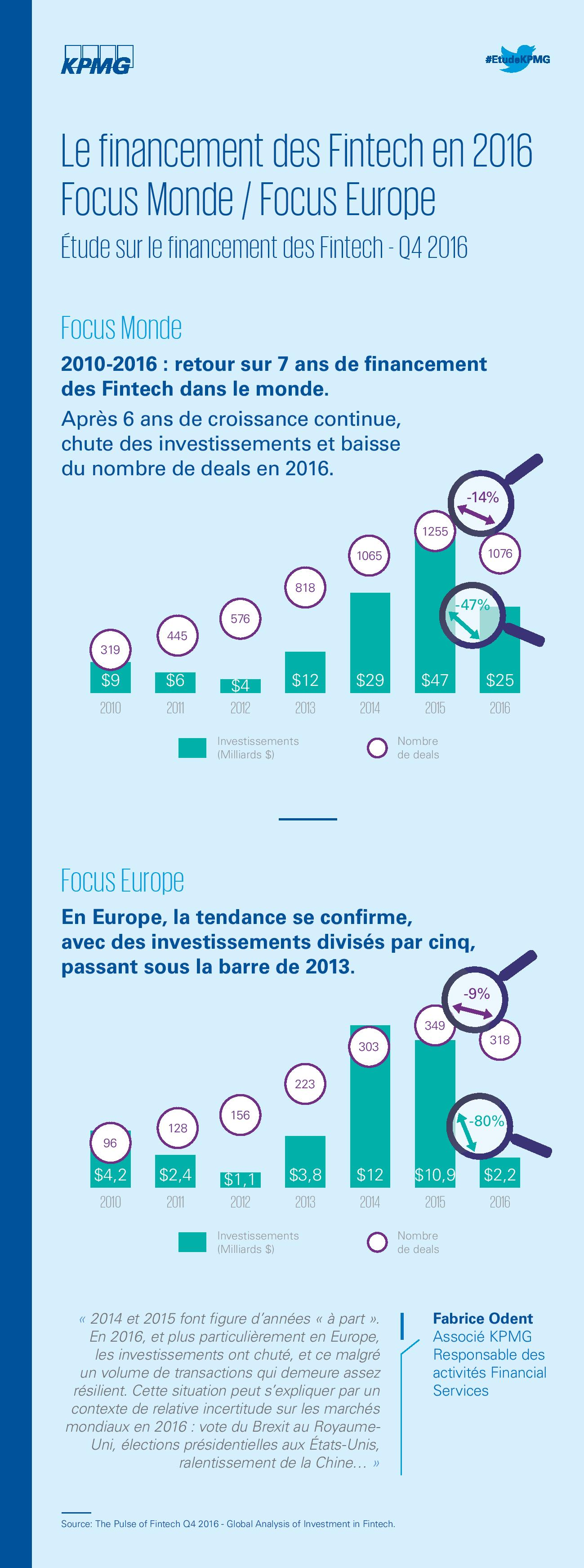 Infographie_Pulse_Of_Fintech_Monde Europe-page-001